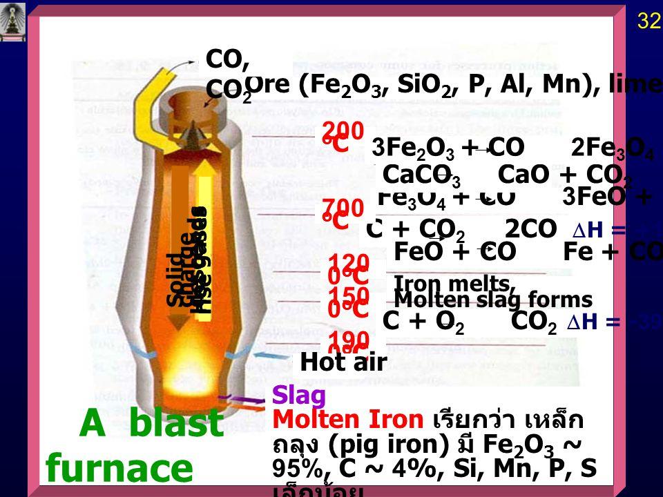 A blast furnace CO, CO2 Ore (Fe2O3, SiO2, P, Al, Mn), limestone, coke