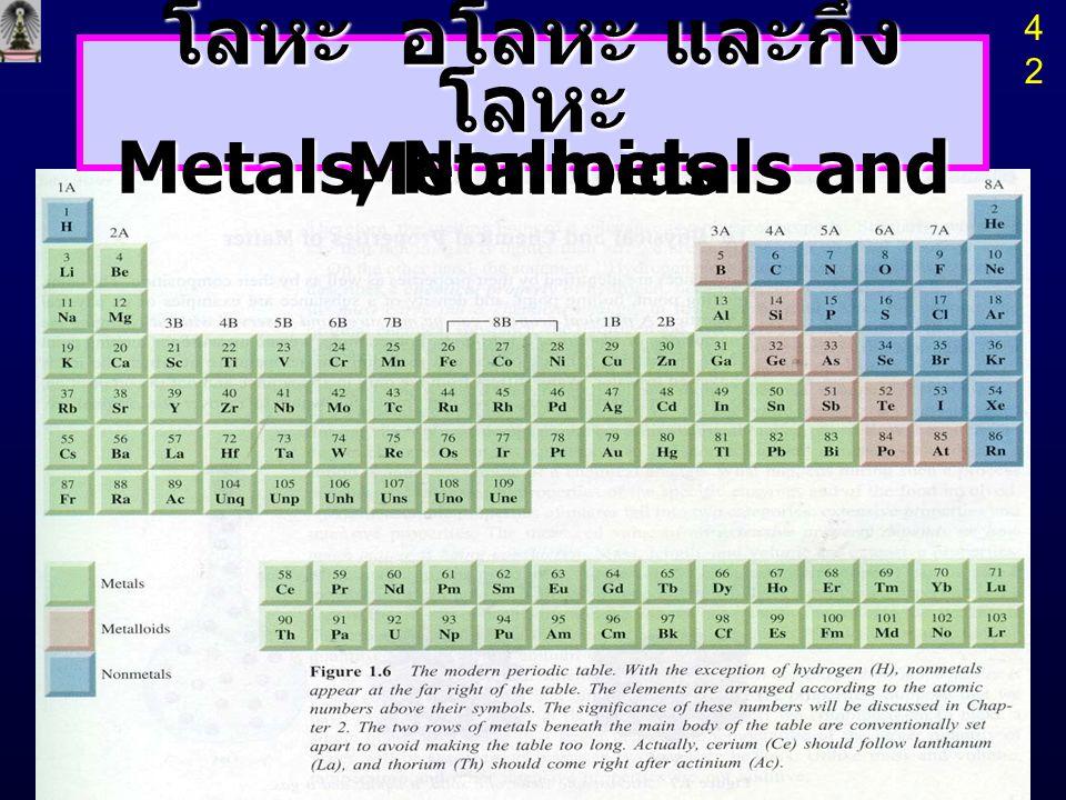 โลหะ อโลหะ และกึ่งโลหะ Metals, Nonmetals and Metalloids