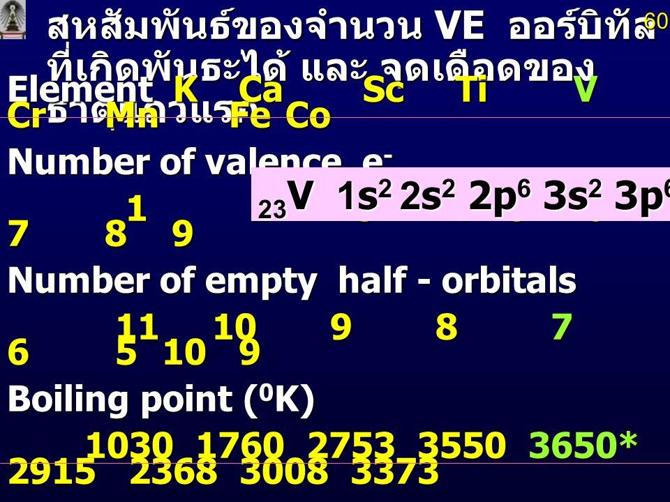 60 สหสัมพันธ์ของจำนวน VE ออร์บิทัลที่เกิดพันธะได้ และ จุดเดือดของธาตุแถวแรก. Element K Ca Sc Ti V Cr Mn Fe Co.