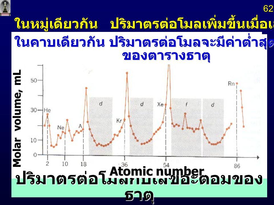 ปริมาตรต่อโมลกับเลขอะตอมของธาตุ