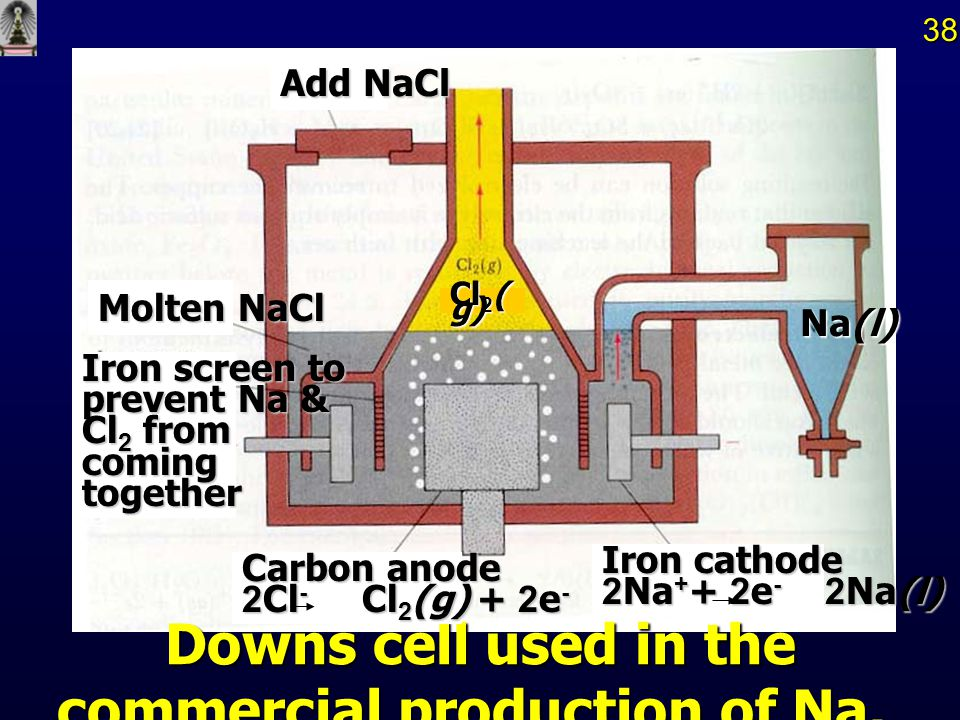 Downs cell used in the commercial production of Na..