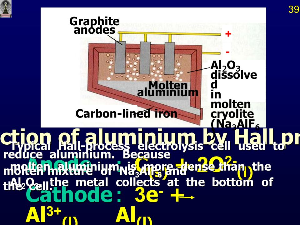 Production of aluminium by Hall process.