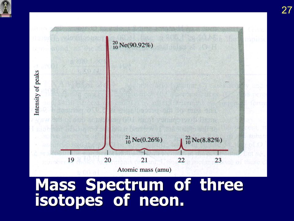 Mass Spectrum of three isotopes of neon.