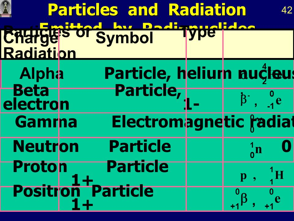 Particles and Radiation Emitted by Radionuclides