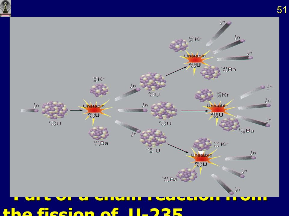 Part of a chain reaction from the fission of U-235.