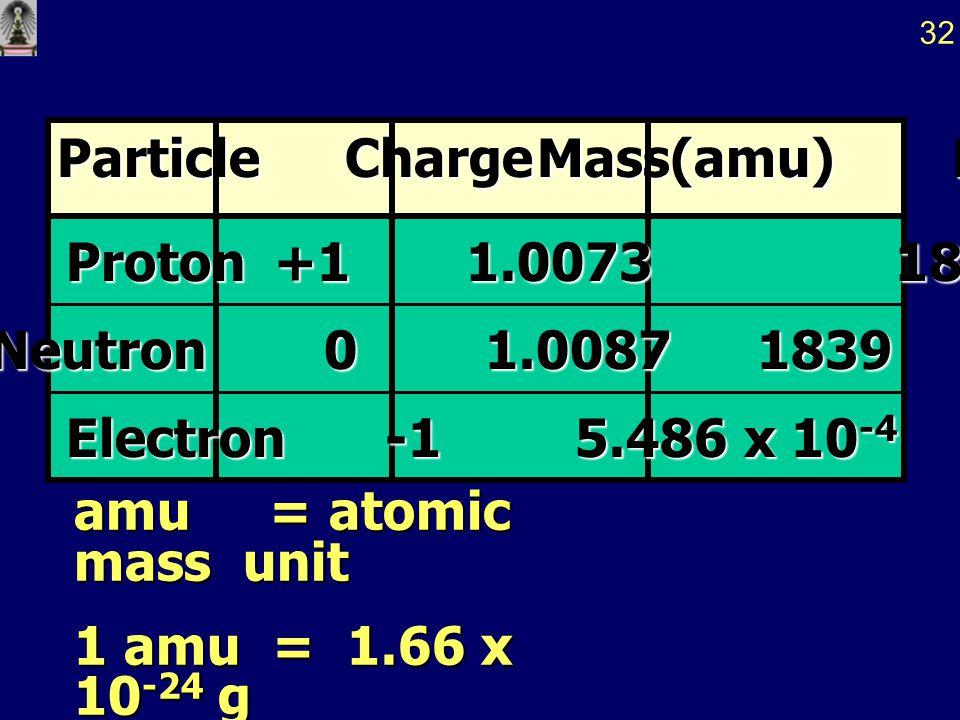 Particle Charge Mass(amu) Relative Mass
