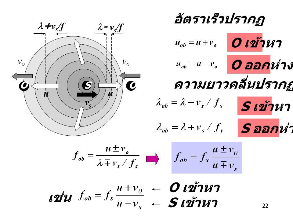 อัตราเร็วปรากฏ O เข้าหา O ออกห่าง ความยาวคลี่นปรากฏ S เข้าหา S ออกห่าง
