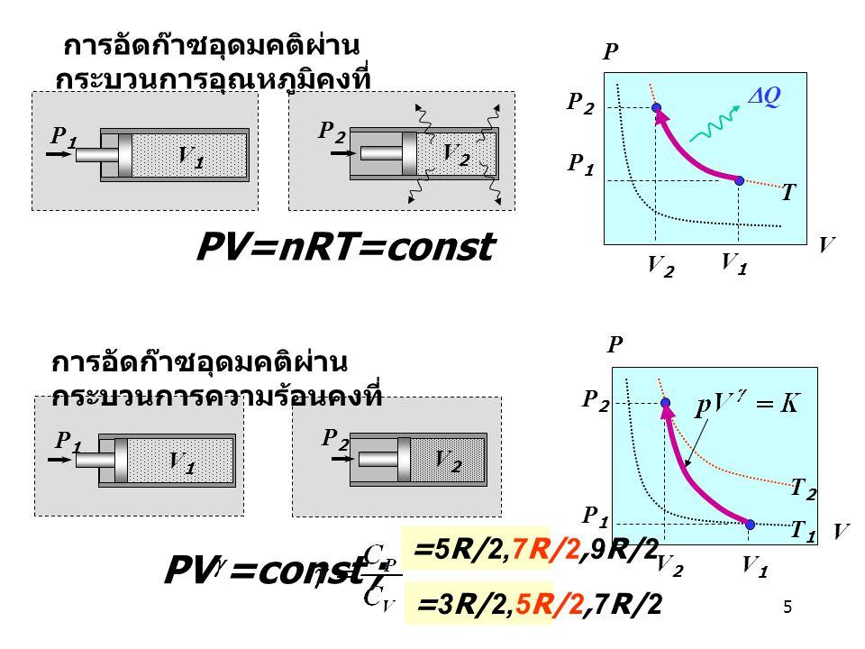 PV=nRT=const PVg=const ; การอัดก๊าซอุดมคติผ่านกระบวนการอุณหภูมิคงที่