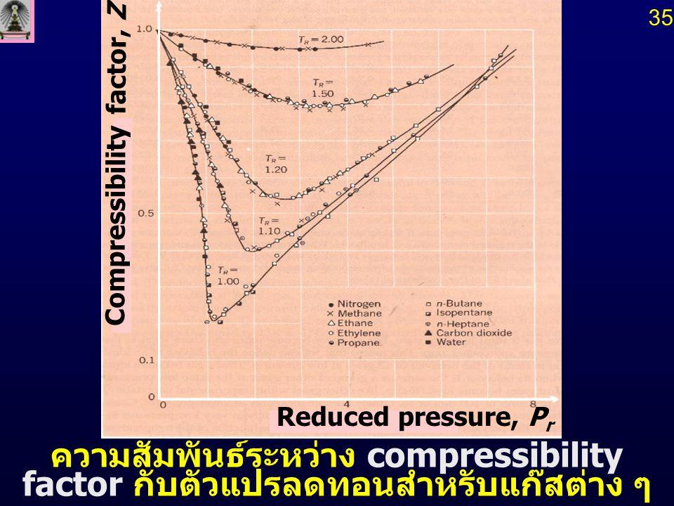 35 ความสัมพันธ์ระหว่าง compressibility factor กับตัวแปรลดทอนสำหรับแก๊สต่าง ๆ. Reduced pressure, Pr.