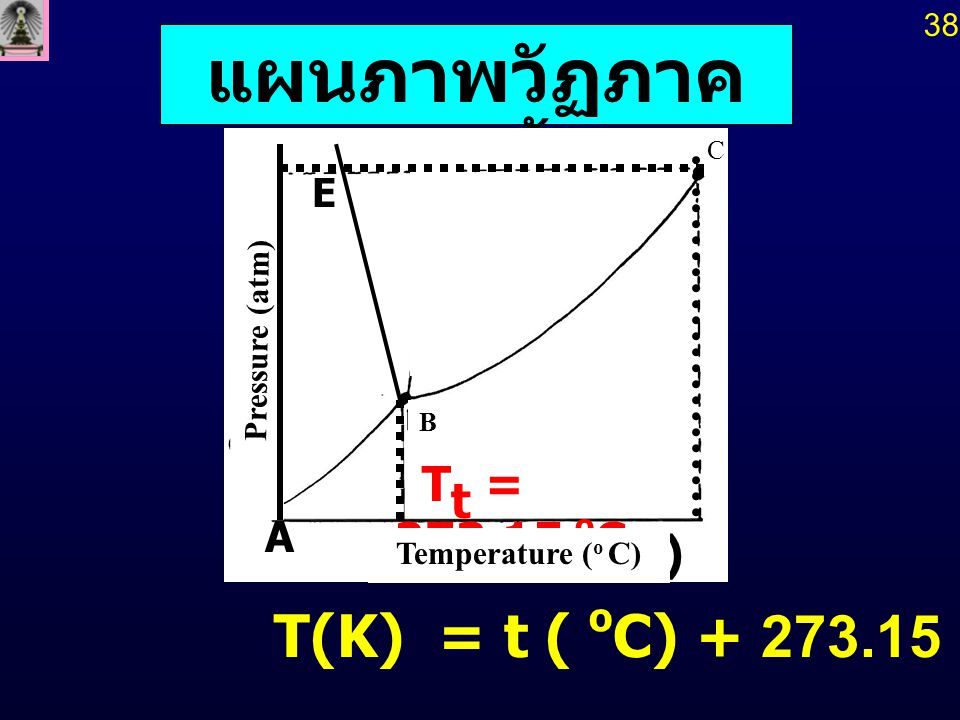 แผนภาพวัฏภาคของน้ำ T(K) = t ( oC) + 273.15 Tt = 273.15 oC (oC) A E 38