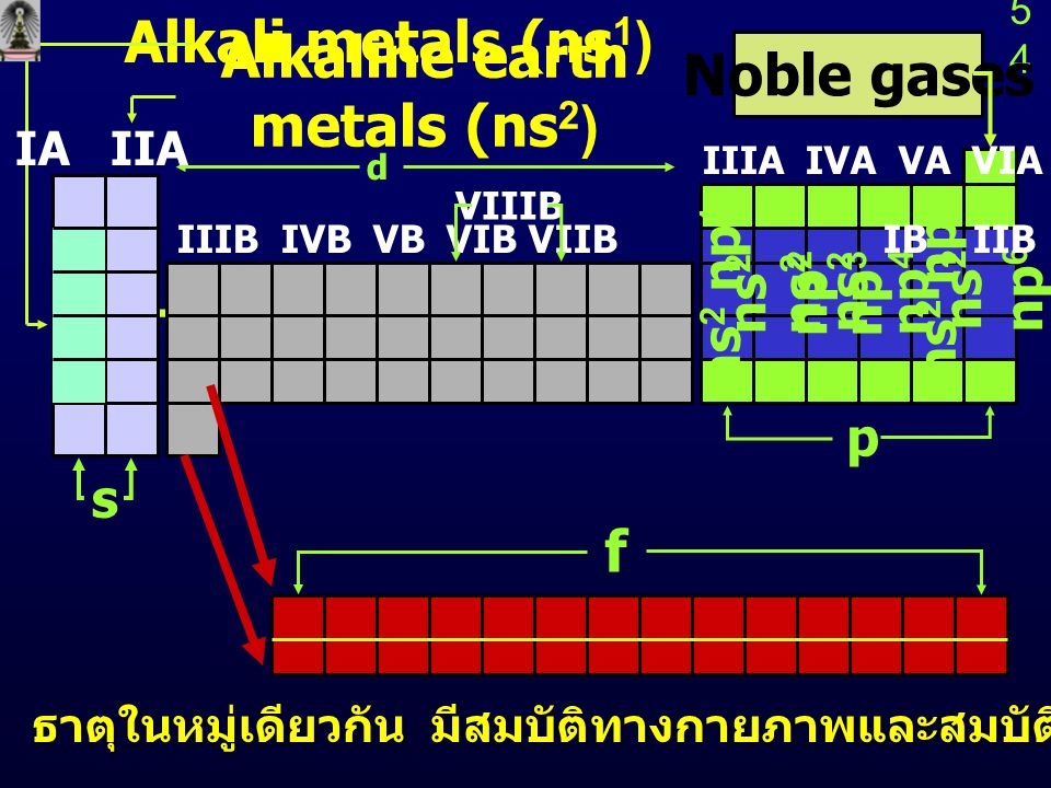 Alkaline earth metals (ns2)