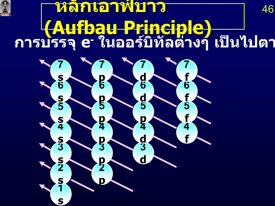 หลักเอาฟ์บาว (Aufbau Principle)