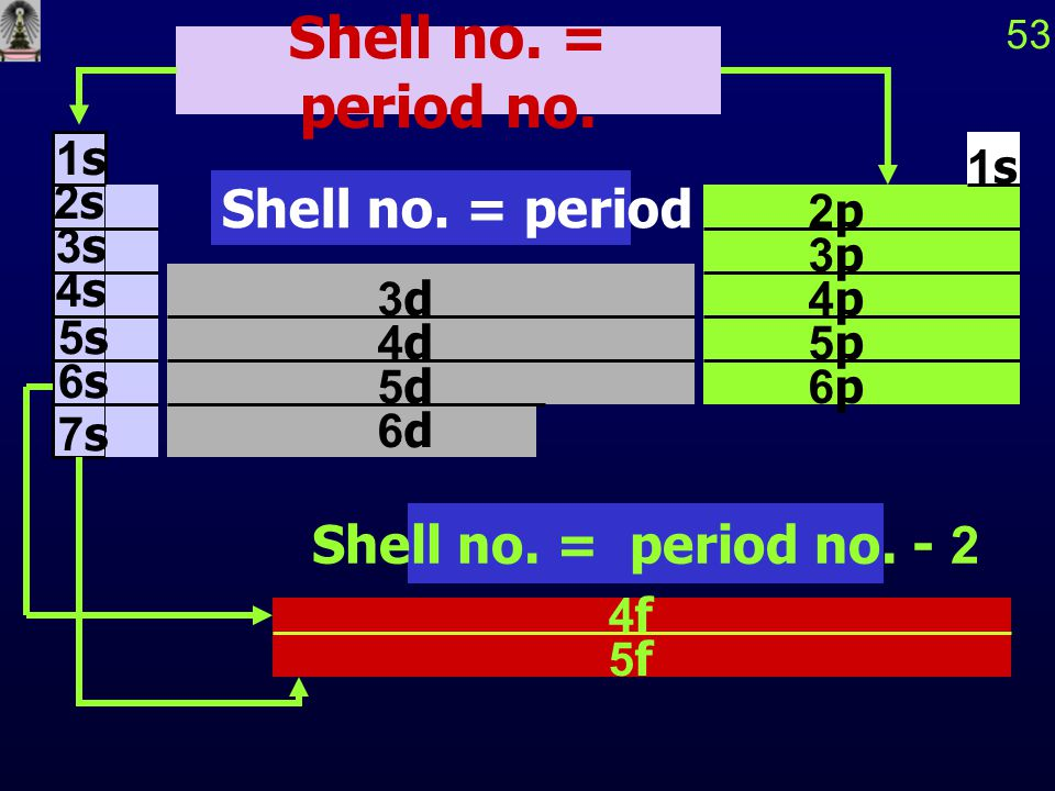 Shell no. = period no. Shell no. = period no. - 1