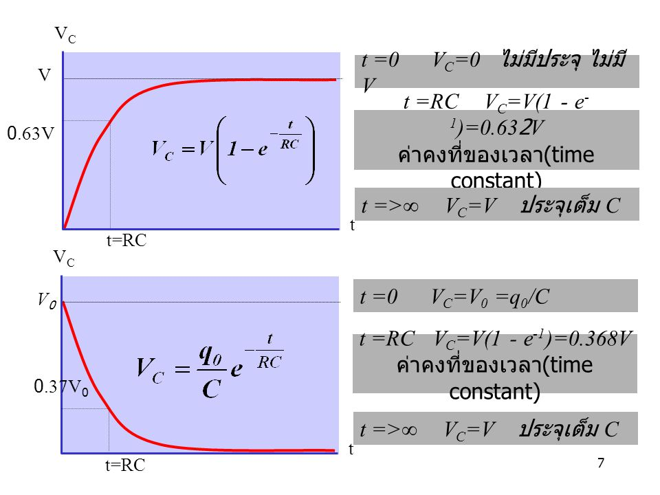 t =0 VC=0 ไม่มีประจุ ไม่มี V