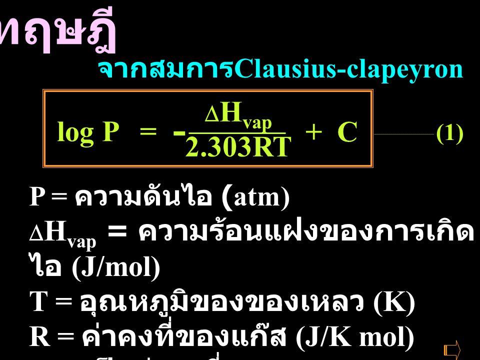 ทฤษฎี - 2.303RT log P = + C T = อุณหภูมิของของเหลว (K)