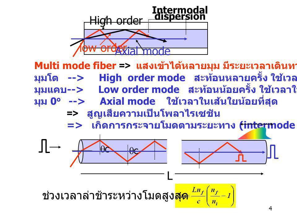Intermodal dispersion