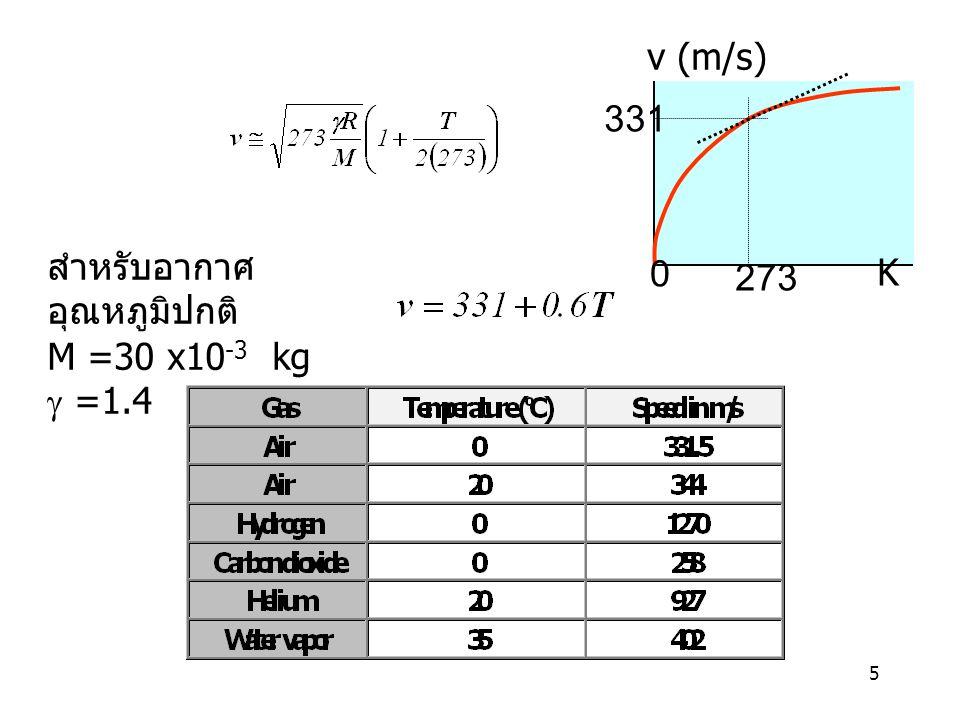 273 v (m/s) 331 K สำหรับอากาศอุณหภูมิปกติ M =30 x10-3 kg g =1.4