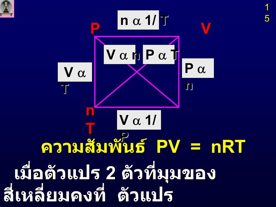 เมื่อตัวแปร 2 ตัวที่มุมของสี่เหลี่ยมคงที่ ตัวแปร