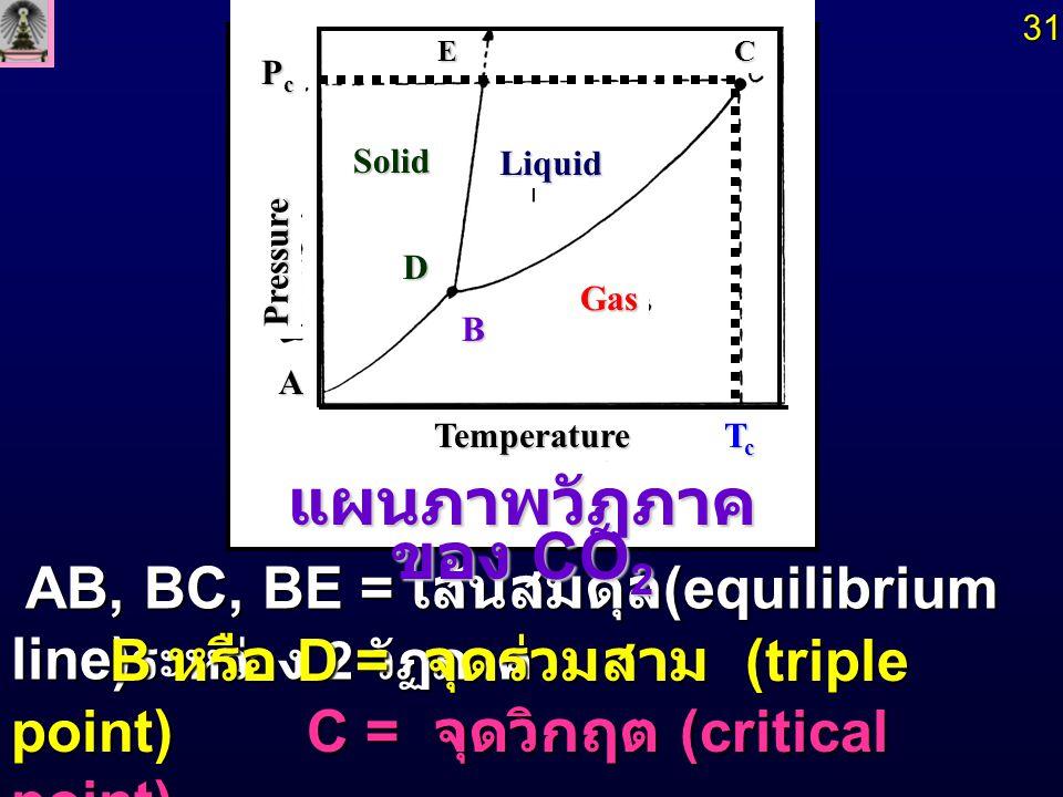 แผนภาพวัฏภาคของ CO2 B หรือ D = จุดร่วมสาม (triple point)