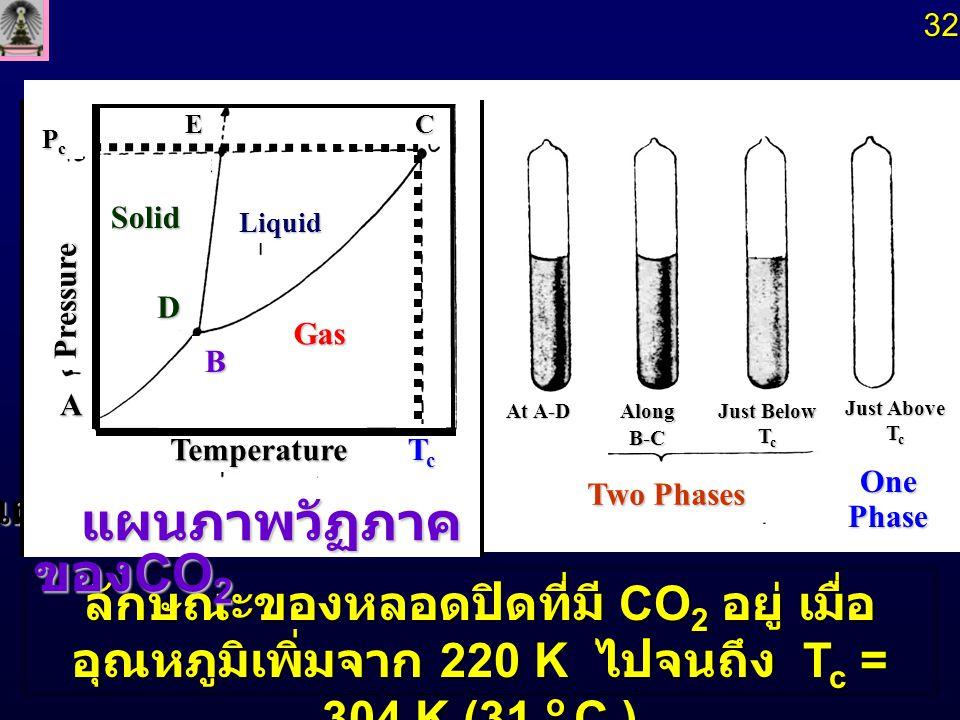 32 แผนภาพวัฏภาคของ CO2. Temperature. Solid. Liquid. Gas. Tc. Pc. Pressure. แผนภาพวัฏภาคของCO2.
