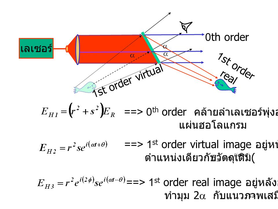 ==> 0th order คล้ายลำเลเซอร์พุ่งออกจาก แผ่นฮอโลแกรม