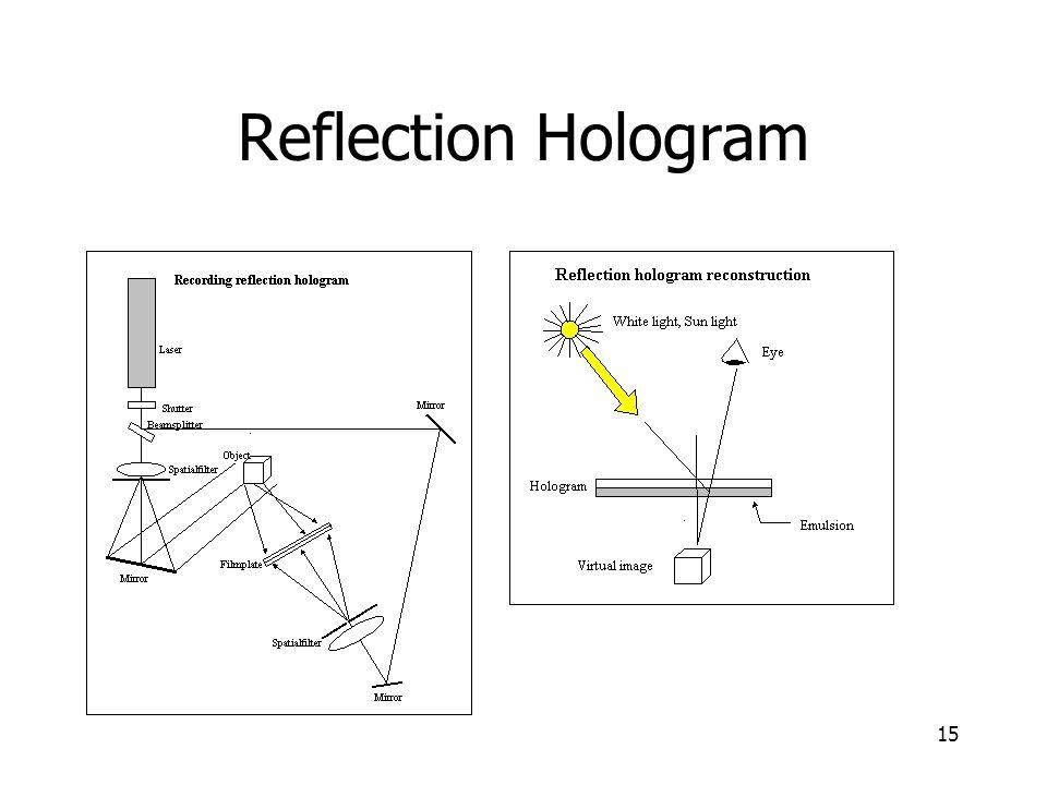 Reflection Hologram