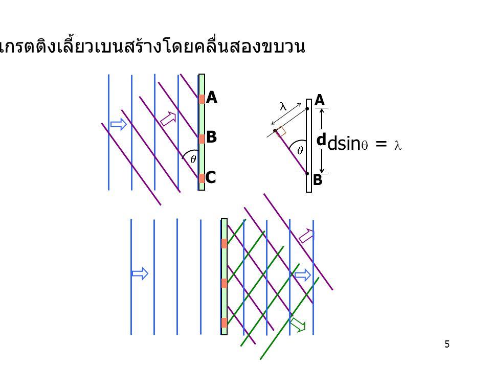 เกรตติงเลี้ยวเบนสร้างโดยคลื่นสองขบวน
