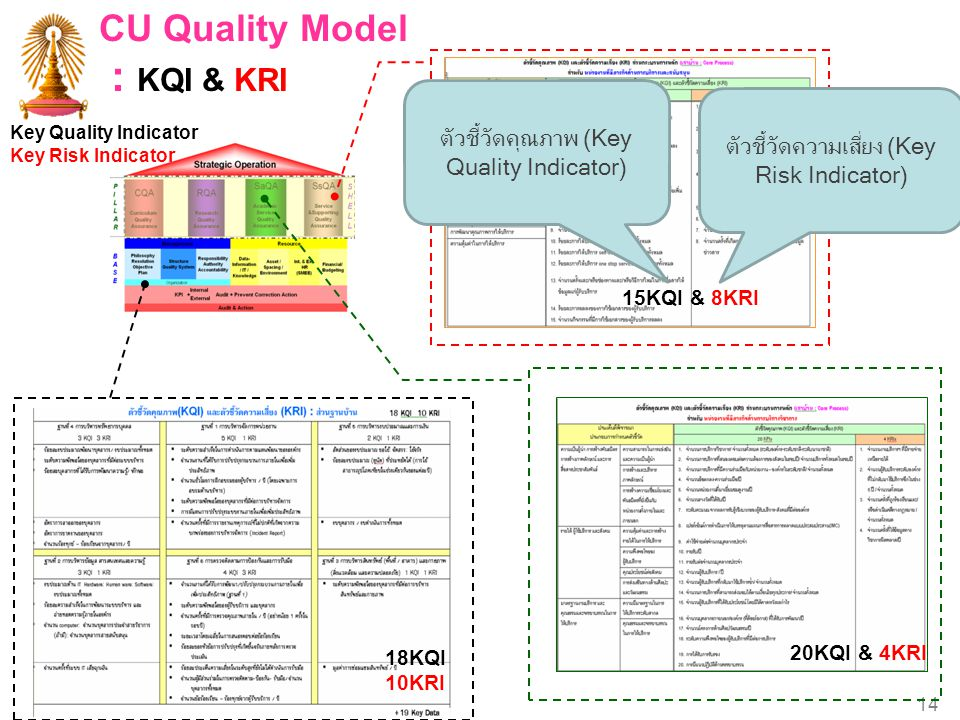 : KQI & KRI CU Quality Model ตัวชี้วัดคุณภาพ (Key Quality Indicator)