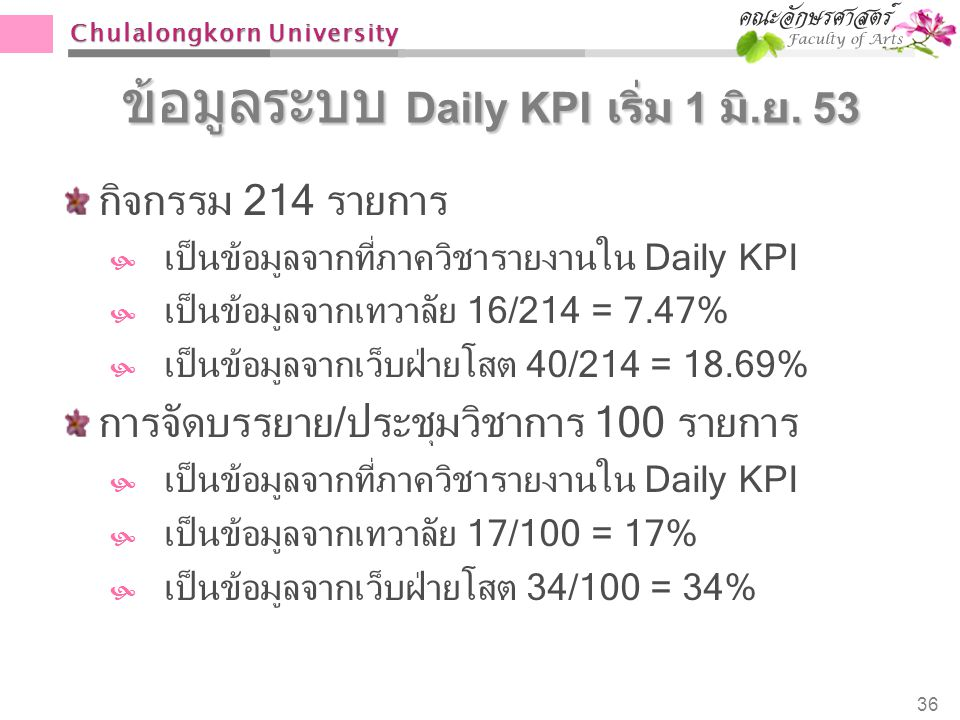 ข้อมูลระบบ Daily KPI เริ่ม 1 มิ.ย. 53