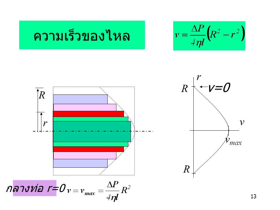 ความเร็วของไหล R r v vmax v=0 R r กลางท่อ r=0