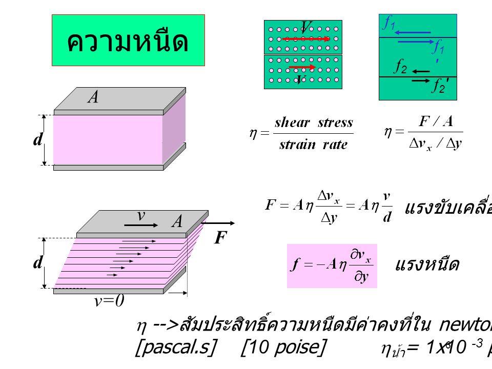 ความหนืด V A d แรงขับเคลื่อน v A F d แรงหนืด v=0