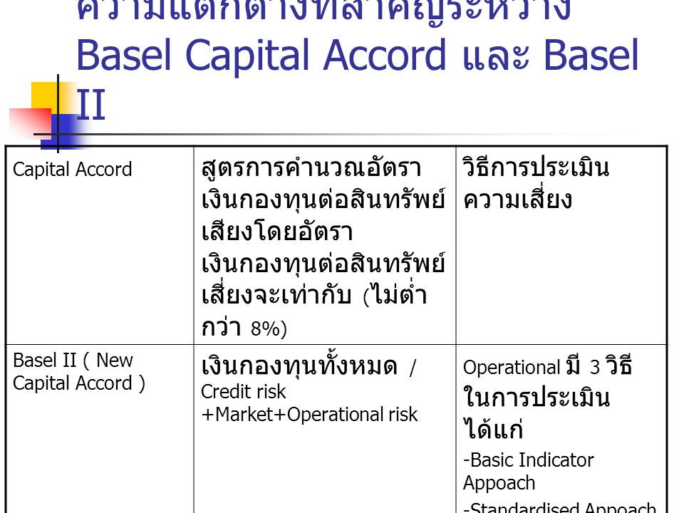 ความแตกต่างที่สำคัญระหว่าง Basel Capital Accord และ Basel II