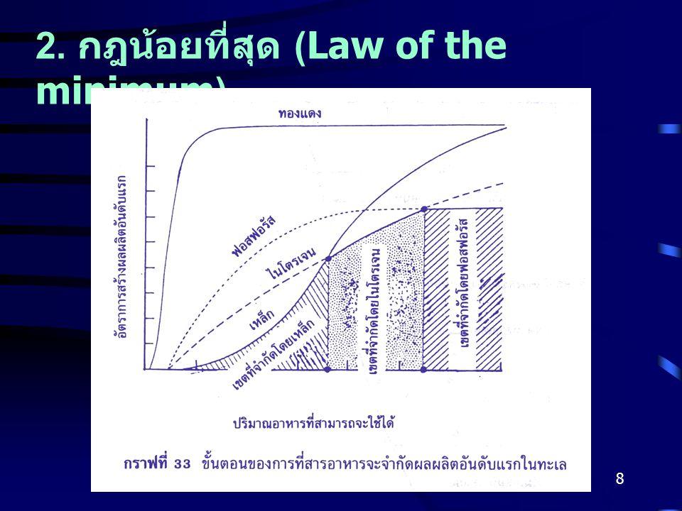 2. กฎน้อยที่สุด (Law of the minimum)