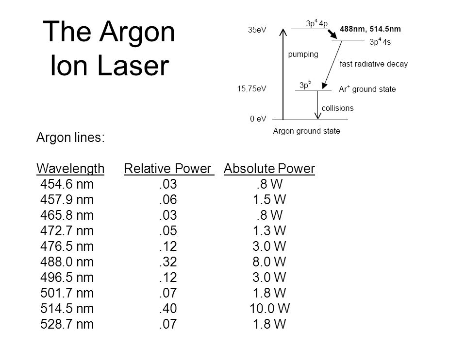 The Argon Ion Laser Argon lines: