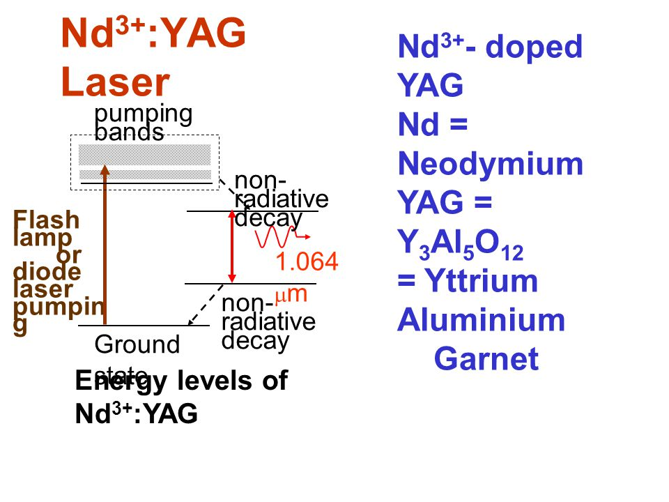 Nd3+:YAG Laser Nd3+- doped YAG Nd = Neodymium YAG = Y3Al5O12 = Yttrium Aluminium Garnet. Flash lamp.