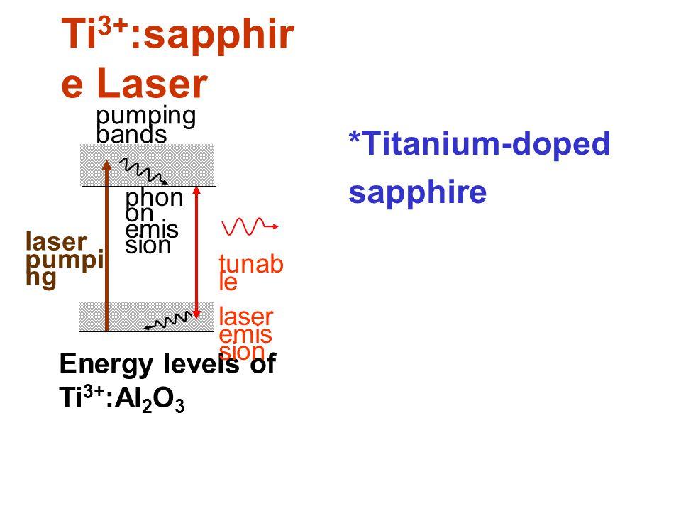 Ti3+:sapphire Laser *Titanium-doped sapphire