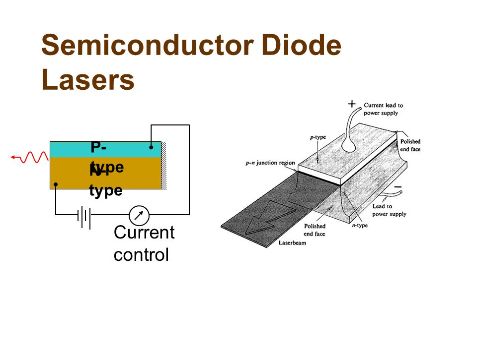 Semiconductor Diode Lasers