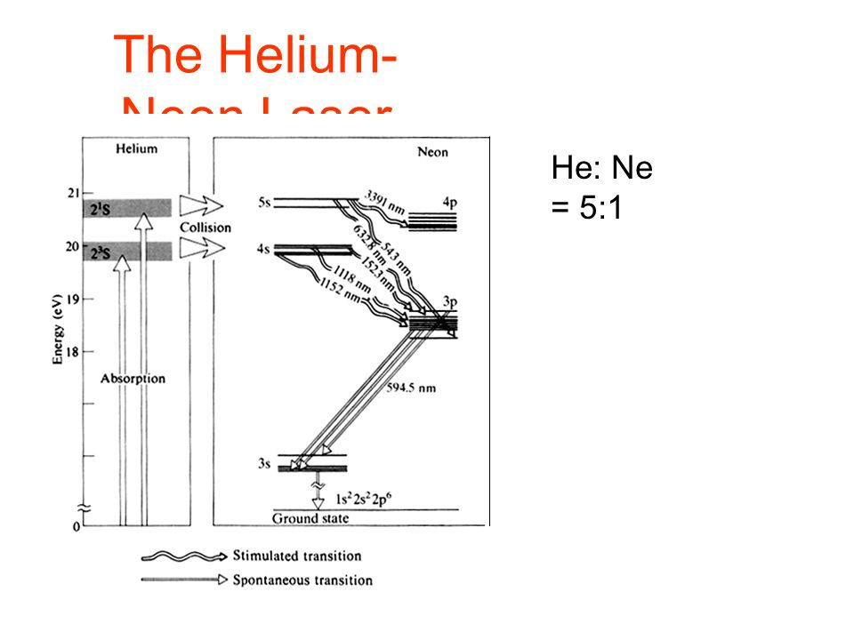 The Helium-Neon Laser He: Ne = 5:1
