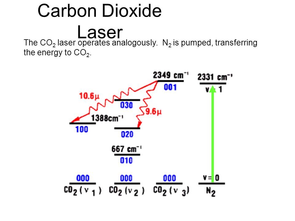 Carbon Dioxide Laser The CO2 laser operates analogously. N2 is pumped, transferring the energy to CO2.