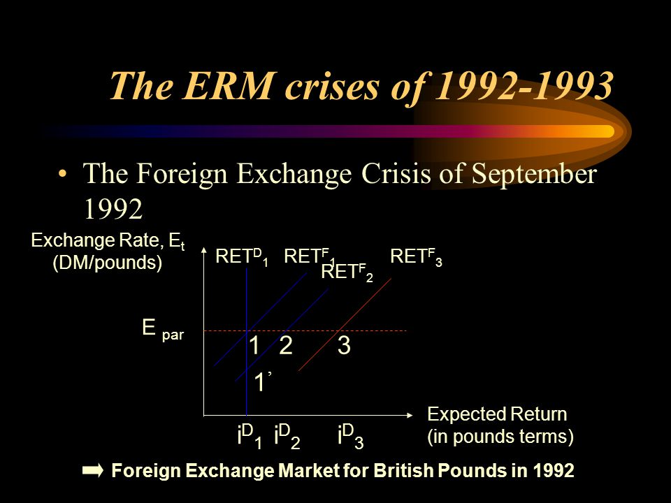 The ERM crises of 1992-1993 The Foreign Exchange Crisis of September 1992. Exchange Rate, Et. (DM/pounds)
