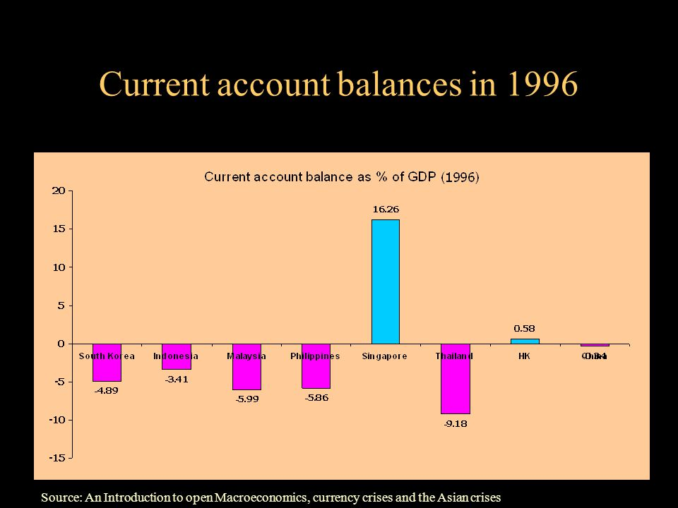 Current account balances in 1996