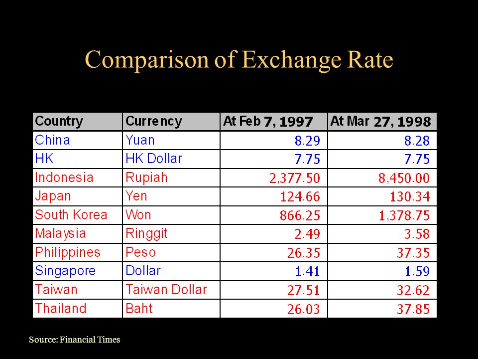 Comparison of Exchange Rate