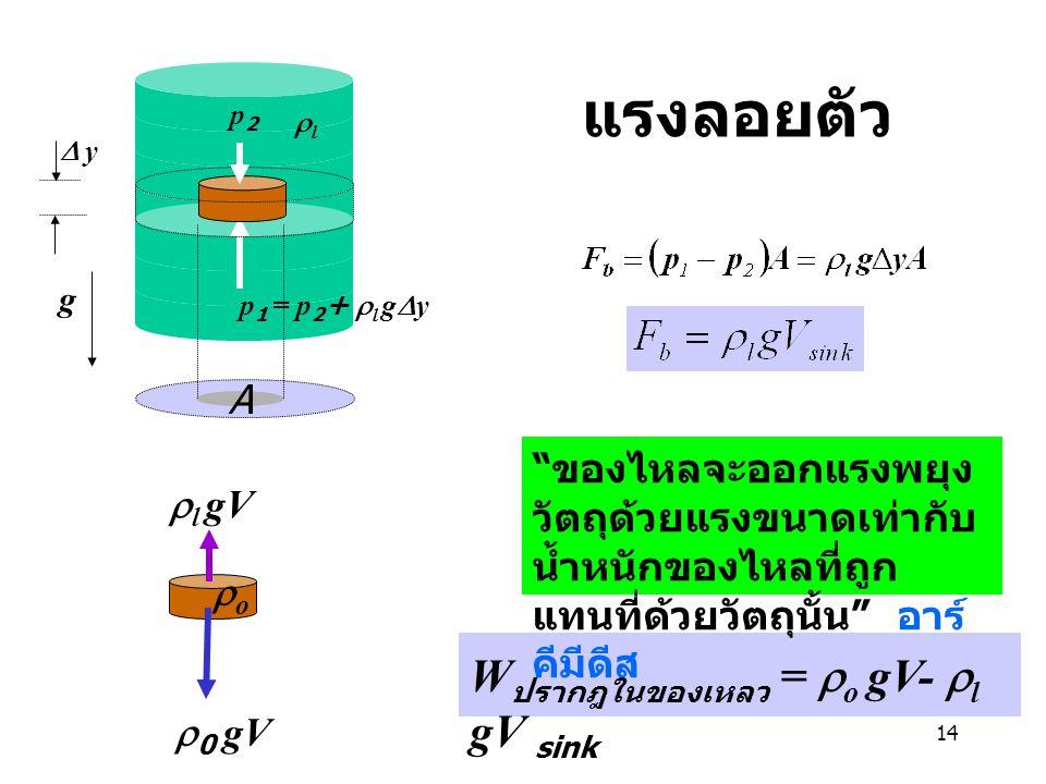 แรงลอยตัว Wปรากฎในของเหลว = ro gV- rl gV sink /ฤ A