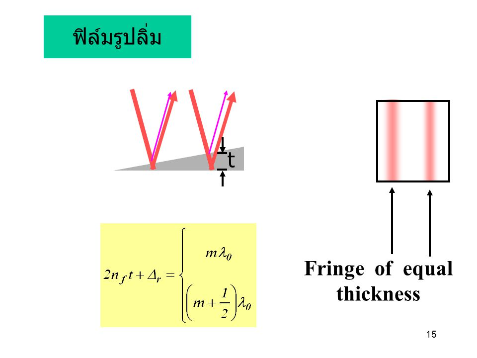 Fringe of equal thickness