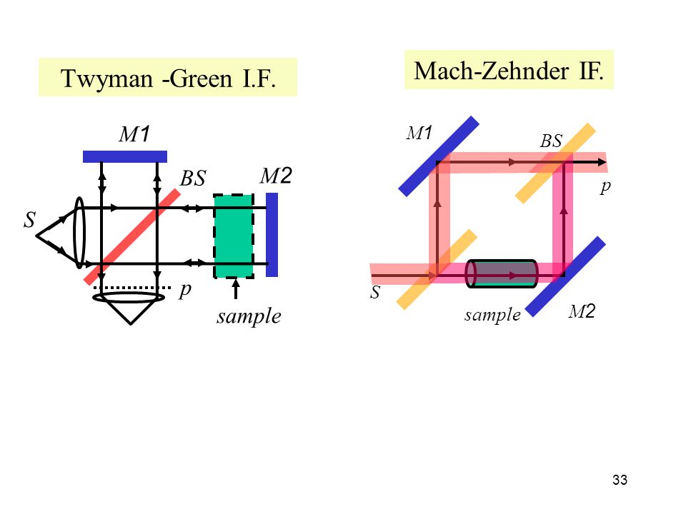 Mach-Zehnder IF. Twyman -Green I.F. M1 M2 BS S p sample M1 BS p S M2