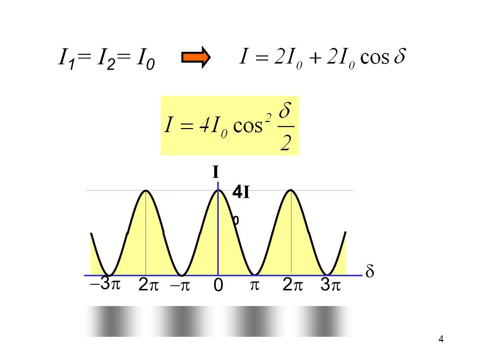 I1= I2= I0 d I p 2p 3p -3p -p 4I0
