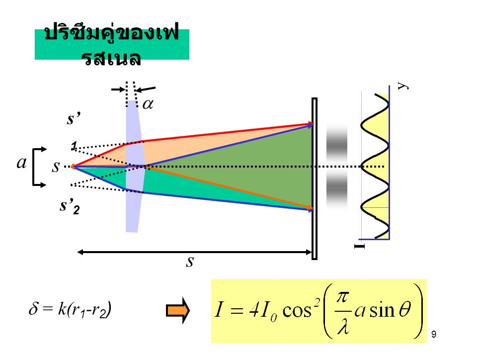 ปริซึมคู่ของเฟรสเนล y a s'1 a s s'2 I s d = k(r1-r2)
