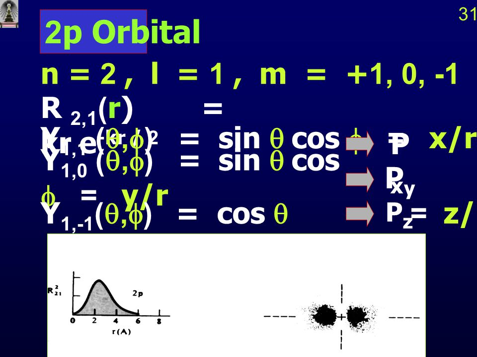 2p Orbital n = 2 , l = 1 , m = +1, 0, -1 R 2,1(r) = kr e-kr / 2