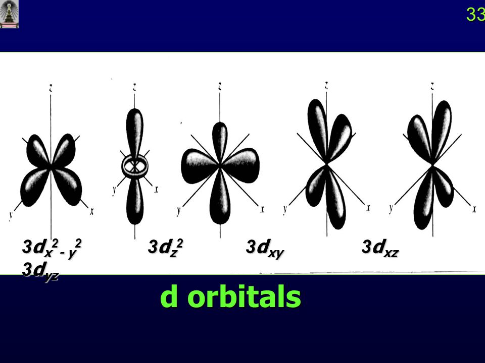 33 3dx2- y2 3dz2 3dxy 3dxz 3dyz d orbitals
