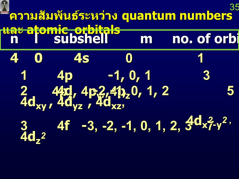 n l subshell m no. of orbitals atomic orbitals